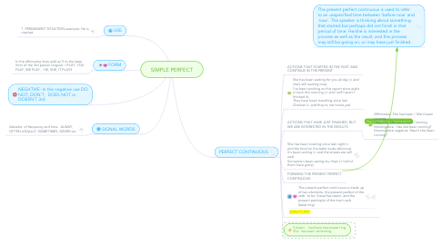 Mind Map: SIMPLE PERFECT