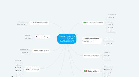 Mind Map: HERRAMIENTAS DIDÁCTICAS Y TECNOLÓGICAS