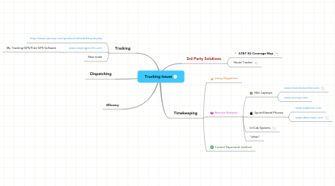 Mind Map: Trucking Issues