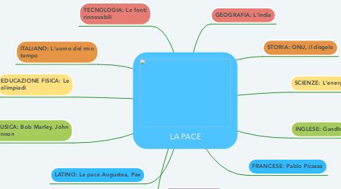 Mind Map: LA PACE