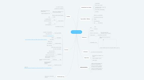 Mind Map: voedselverspilling