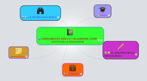 Mind Map: HERRAMIENTAS WEB 2.0 Y M-LEARNING COMO APOYO EN LA EDUCACIÓN