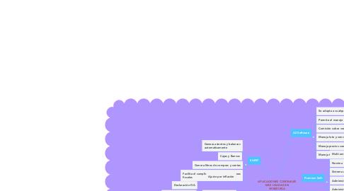 Mind Map: APLICACIONES CONTABLES MÁS USADAS EN VENEZUELA