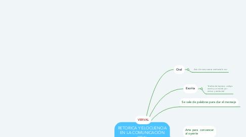 Mind Map: RETORICA Y ELOCUENCIA EN LA COMUNICACIÓN ORAL