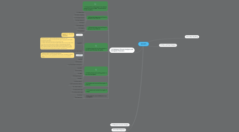 Mind Map: SECOPS