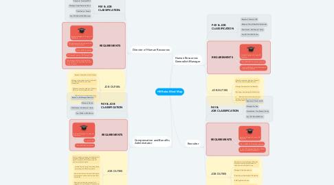 Mind Map: HR Roles Mind Map