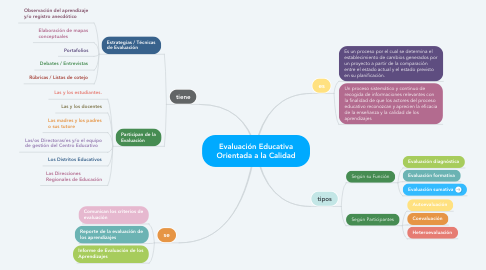 Mind Map: Evaluación Educativa Orientada a la Calidad