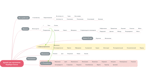 Mind Map: Думай как математик Барбара Сакли