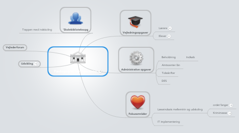 Mind Map: Pædagogisk læringscenter