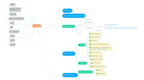 Mind Map: DIWE MKT LAUNCH PLAN