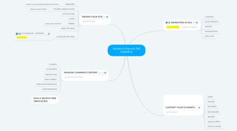 Mind Map: Academia Esporte 360 THINKIFIC
