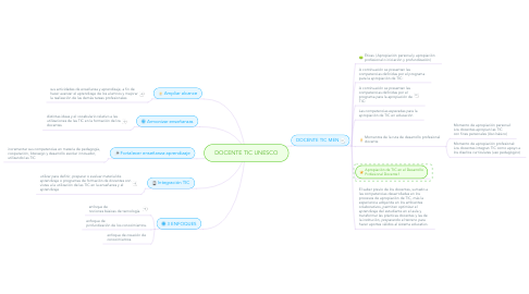 Mind Map: DOCENTE TIC UNESCO