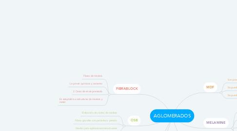 Mind Map: AGLOMERADOS