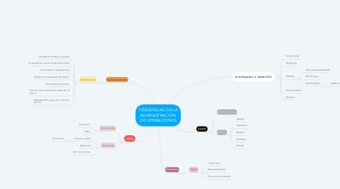 Mind Map: TENDENCIAS EN LA ADMINISTRACIÓN DE OPERACIONES