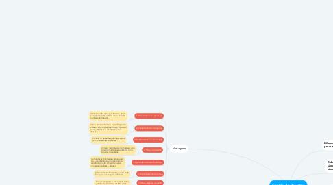 Mind Map: Gestão de Projetos