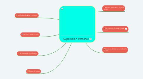 Mind Map: Superación Personal