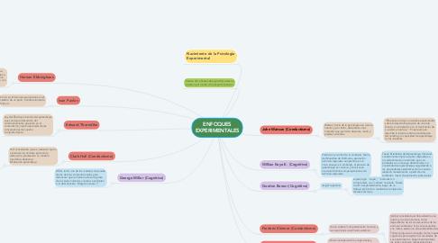 Mind Map: ENFOQUES EXPERIMENTALES
