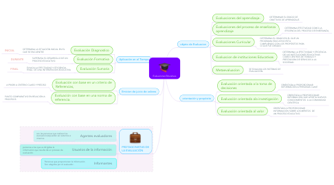 Mind Map: Evaluaciones Educativas