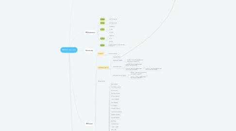 Mind Map: REFAN нов сайт
