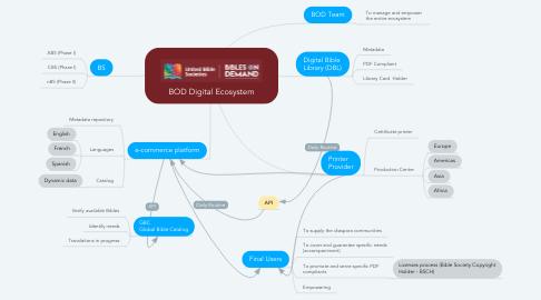 Mind Map: BOD Digital Ecosystem