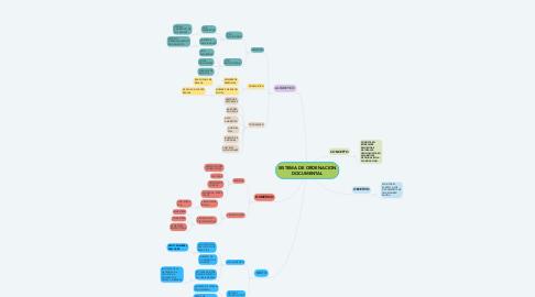 Mind Map: SISTEMA DE ORDENACION DOCUMENTAL