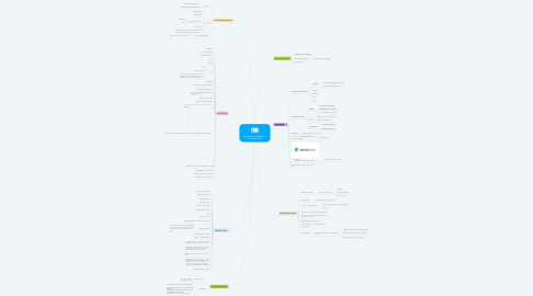 Mind Map: Increase Sales & Be More Profitable!!~$$