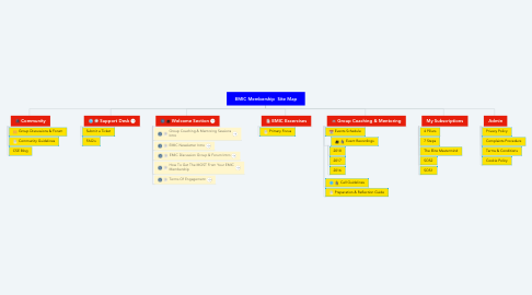 Mind Map: EMIC Membership  Site Map
