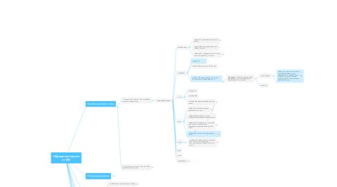 Mind Map: Обращения/задачи от МО