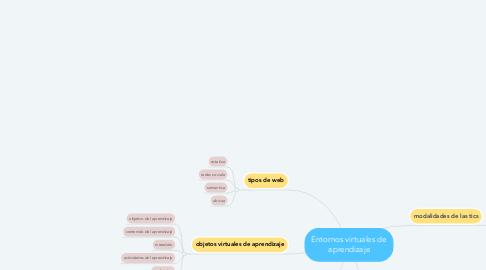 Mind Map: Entornos virtuales de aprendizaje