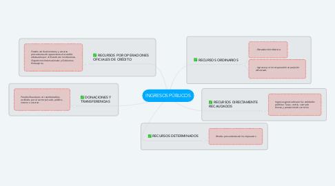 Mind Map: INGRESOS PÚBLICOS