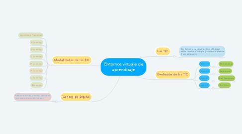 Mind Map: Entornos virtuale de aprendizaje