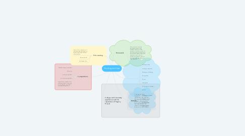 Mind Map: The English Club