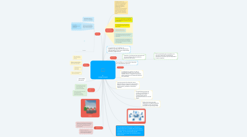 Mind Map: EL CONECTIVISMO