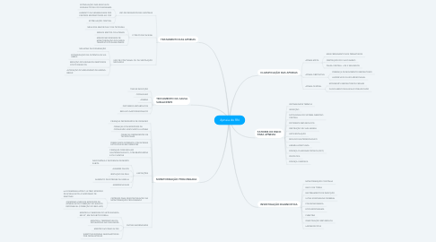 Mind Map: Apneia do RN