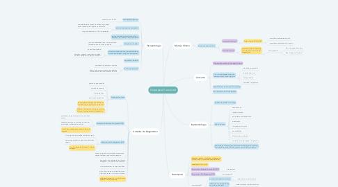 Mind Map: Dispepsia Funcional