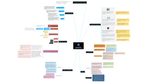 Mind Map: RELACIONES INTERPERSONALES
