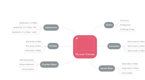 Mind Map: Musical Genres