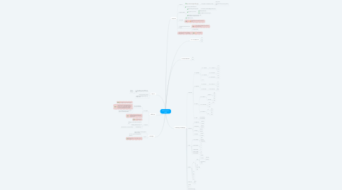 Mind Map: Web/ App học tiếng