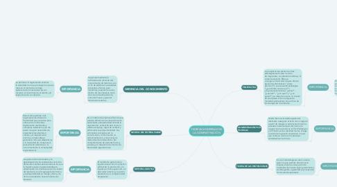 Mind Map: TEORÍAS MODERNAS DE LA ADMINISTRACIÓN