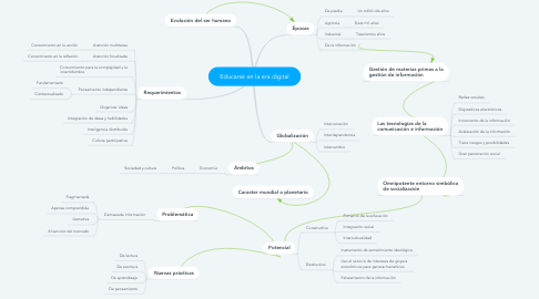 Mind Map: Educarse en la era digital