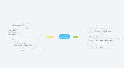 Mind Map: หน่วยที่ 1 เรื่องการจำแนกสาร