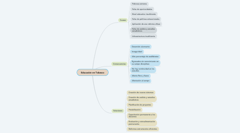 Mind Map: Educación en Tabasco