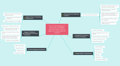 Mind Map: How to Teach Reading to Elementary and Middle School Students: Practical Ideas From Highly Effective Teachers