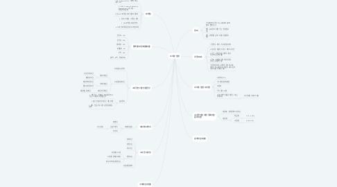 Mind Map: 소자본 창업