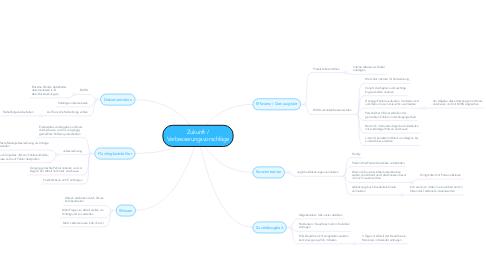 Mind Map: Zukunft / Verbesserungsvorschläge
