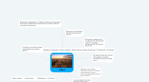 Mind Map: HIRIAK