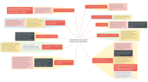 Mind Map: DEFINICIONES DEL SISTEMA NACIONAL DE SEGURIDAD