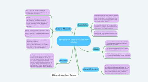Mind Map: Inversiones en subsidiarias y filiales