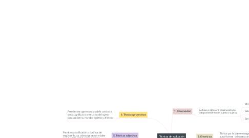 Mind Map: Técnicas de evaluación psicológica (Ballesteros, 1998).