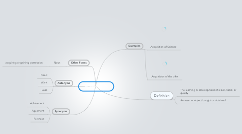 Mind Map: Acquisition (N)